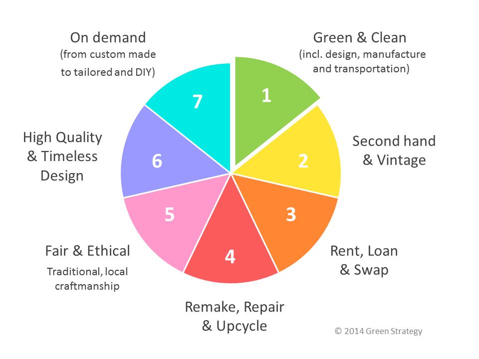 Maneras de involucrarse en la moda sostenible
